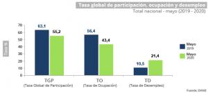 Grafica desempleo colombia mayo 2020